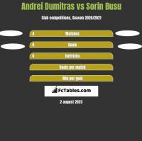 Andrei Dumitras vs Sorin Busu h2h player stats