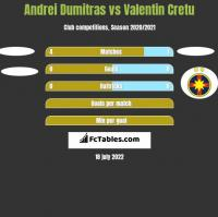 Andrei Dumitras vs Valentin Cretu h2h player stats