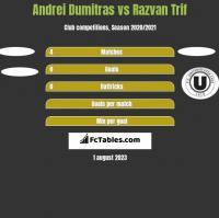 Andrei Dumitras vs Razvan Trif h2h player stats