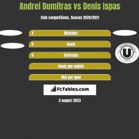 Andrei Dumitras vs Denis Ispas h2h player stats