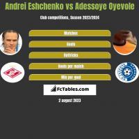 Andrei Eshchenko vs Adessoye Oyevole h2h player stats
