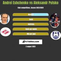 Andrei Eshchenko vs Aleksandr Putsko h2h player stats
