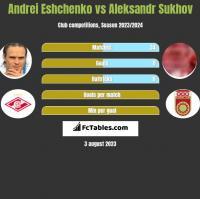 Andrei Eshchenko vs Aleksandr Sukhov h2h player stats