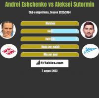 Andrei Eshchenko vs Aleksei Sutormin h2h player stats