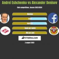 Andrei Eshchenko vs Alexander Denisov h2h player stats