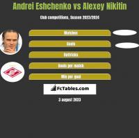 Andrei Eshchenko vs Alexey Nikitin h2h player stats