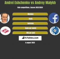 Andrei Eshchenko vs Andrey Malykh h2h player stats