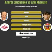 Andrei Eshchenko vs Anri Khagush h2h player stats