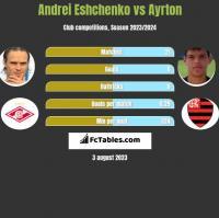 Andrei Eshchenko vs Ayrton h2h player stats