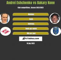 Andrei Eshchenko vs Bakary Kone h2h player stats