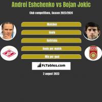 Andrei Eshchenko vs Bojan Jokic h2h player stats
