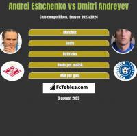 Andrei Eshchenko vs Dmitri Andreyev h2h player stats