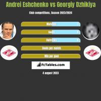 Andrei Eshchenko vs Georgiy Dzhikiya h2h player stats