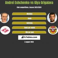 Andrei Eshchenko vs Giya Grigalava h2h player stats
