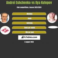 Andrei Eshchenko vs Ilya Kutepov h2h player stats