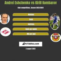 Andrei Eshchenko vs Kirill Kombarov h2h player stats