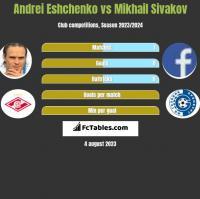 Andrei Eshchenko vs Mikhail Sivakov h2h player stats