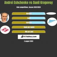 Andrei Eshchenko vs Danil Krugovoy h2h player stats