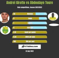 Andrei Girotto vs Abdoulaye Toure h2h player stats