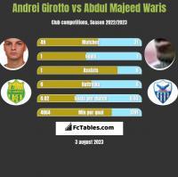 Andrei Girotto vs Abdul Majeed Waris h2h player stats