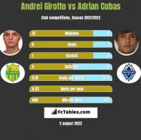 Andrei Girotto vs Adrian Cubas h2h player stats