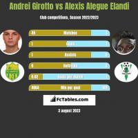 Andrei Girotto vs Alexis Alegue Elandi h2h player stats