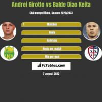 Andrei Girotto vs Balde Diao Keita h2h player stats