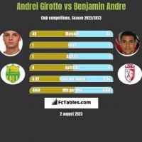 Andrei Girotto vs Benjamin Andre h2h player stats