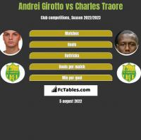 Andrei Girotto vs Charles Traore h2h player stats