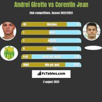 Andrei Girotto vs Corentin Jean h2h player stats