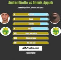 Andrei Girotto vs Dennis Appiah h2h player stats