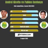 Andrei Girotto vs Fabien Centonze h2h player stats