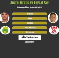 Andrei Girotto vs Faycal Fajr h2h player stats