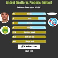 Andrei Girotto vs Frederic Guilbert h2h player stats