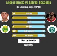 Andrei Girotto vs Gabriel Boschilia h2h player stats