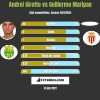 Andrei Girotto vs Guillermo Maripan h2h player stats