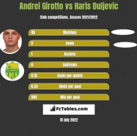 Andrei Girotto vs Haris Duljevic h2h player stats
