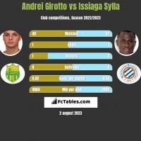 Andrei Girotto vs Issiaga Sylla h2h player stats