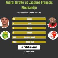 Andrei Girotto vs Jacques Francois Moubandje h2h player stats