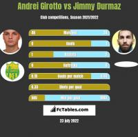 Andrei Girotto vs Jimmy Durmaz h2h player stats