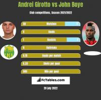 Andrei Girotto vs John Boye h2h player stats