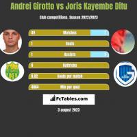 Andrei Girotto vs Joris Kayembe Ditu h2h player stats