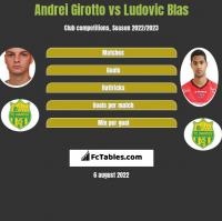 Andrei Girotto vs Ludovic Blas h2h player stats