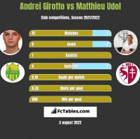 Andrei Girotto vs Matthieu Udol h2h player stats