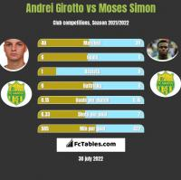 Andrei Girotto vs Moses Simon h2h player stats