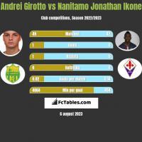 Andrei Girotto vs Nanitamo Jonathan Ikone h2h player stats