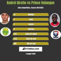 Andrei Girotto vs Prince Oniangue h2h player stats