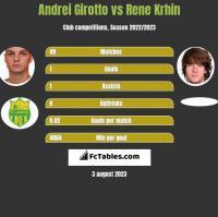Andrei Girotto vs Rene Krhin h2h player stats