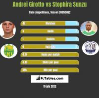 Andrei Girotto vs Stophira Sunzu h2h player stats