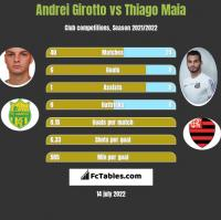 Andrei Girotto vs Thiago Maia h2h player stats
